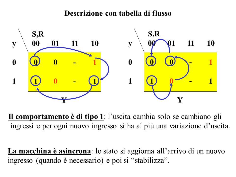 Valutazione della espressione del segnale in retroazione 0011 1011 N.B. - Le mappe sono anche un utile strumento di analisi ! Y = S + y. R 0 1 0001111