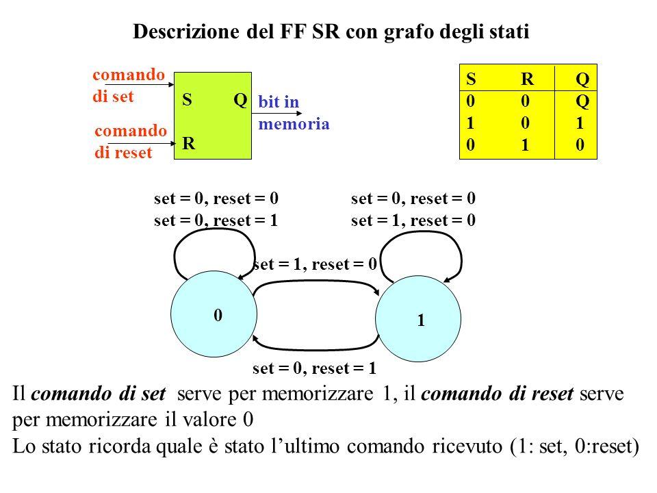 Descrizione con tabella di flusso S,R y00011110 0 0 0 - 1 1 1 0 - 1 Y Il comportamento è di tipo 1: luscita cambia solo se cambiano gli ingressi e per