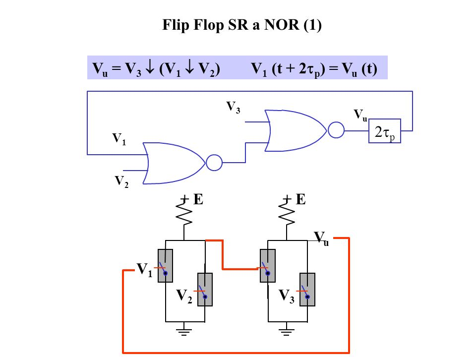 Descrizione del FF SR con grafo degli stati comando di set comando di reset S Q R bit in memoria SRQ00Q101010SRQ00Q101010 set = 1, reset = 0 Il comand