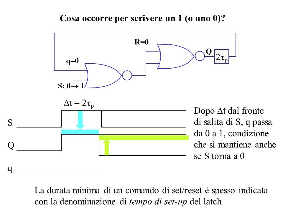 V 2 =V 3 =1 vietato ! Pongo S = V 2 R = V 3 Q = V u Latch SR a NOR (2) S, R Q(t) 00011110 0 0 0 - 1 1 1 0 - 1 Q(t+ t) S RQ V u = V 3 (V 1 V 2 ) V u =