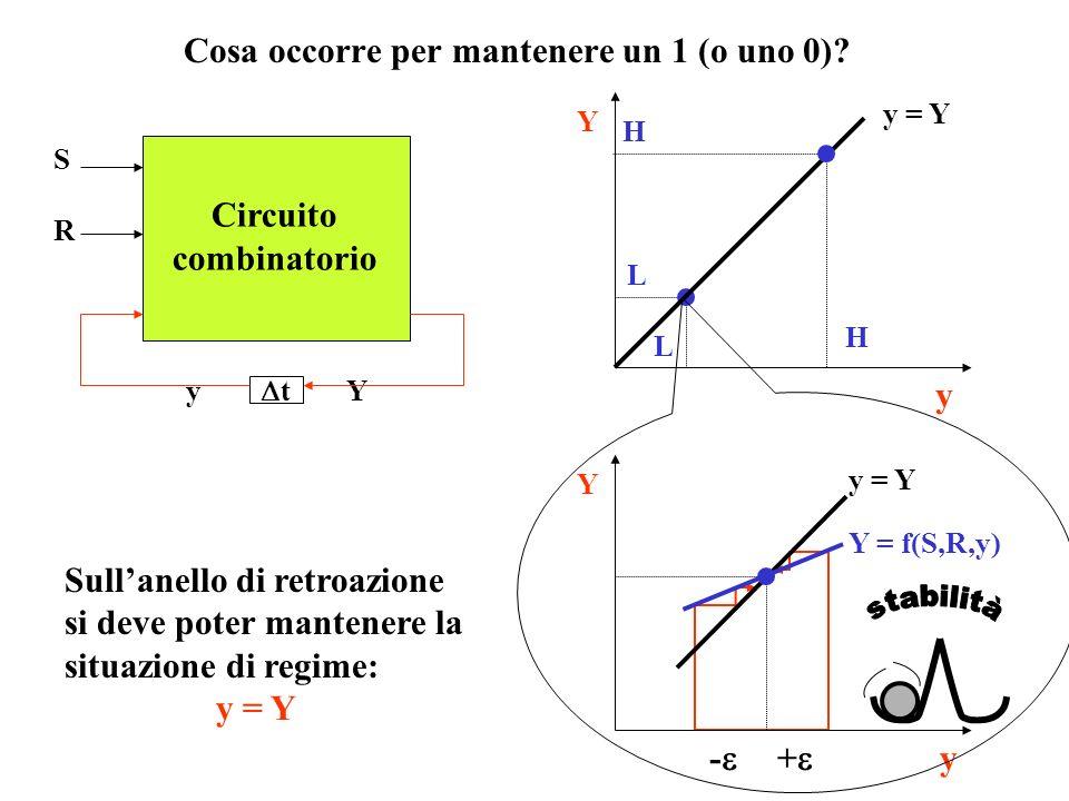 Cosa occorre per scrivere un 1 (o uno 0)? q=0 S: 0 1 R=0 Q p SQqSQq Dopo t dal fronte di salita di S, q passa da 0 a 1, condizione che si mantiene anc