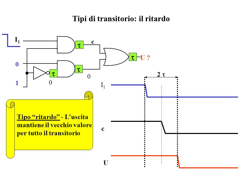 Stima della durata del transitorio (metodo del caso peggiore) I1I0AI1I0A U I1I0AI1I0A U I1I0AI1I0A U