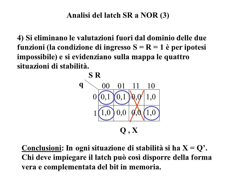 Analisi del latch SR a NOR (3) 3) Si trasformano le espressioni NOR in espressioni AND, OR, NOT e se ne riportano le valutazioni su una mappa. X = S q