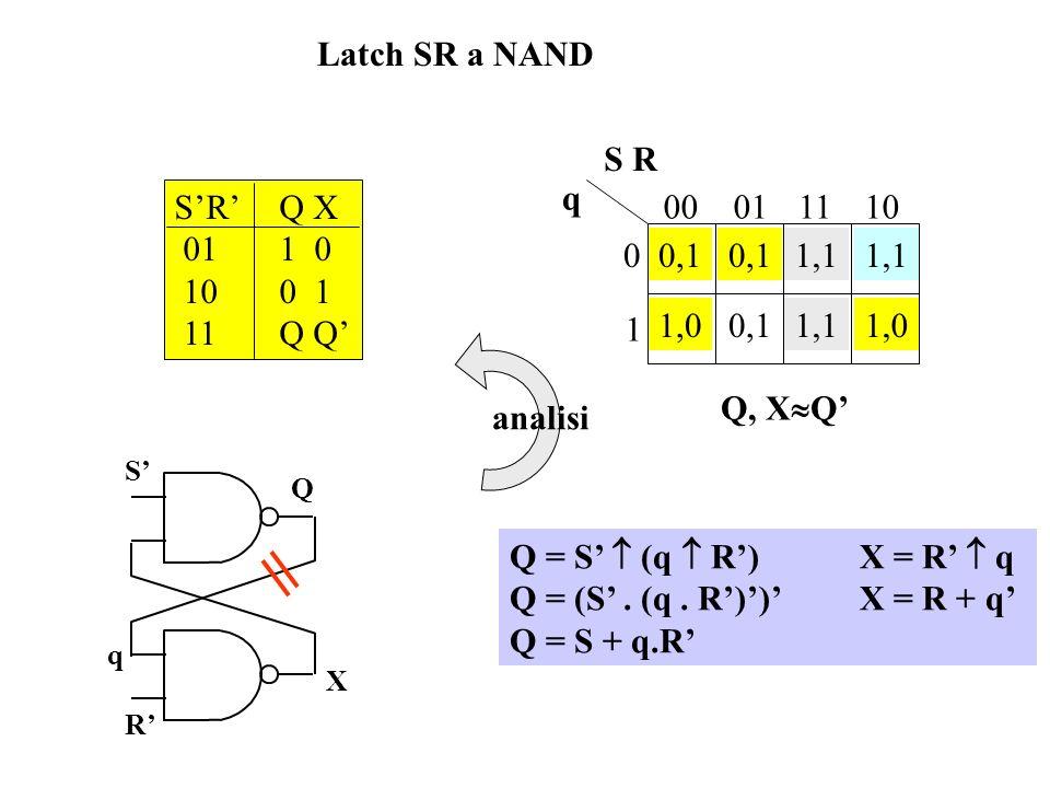 Analisi del latch SR a NOR (3) 4) Si eliminano le valutazioni fuori dal dominio delle due funzioni (la condizione di ingresso S = R = 1 è per ipotesi
