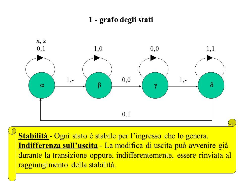 Il procedimento di sintesi Esempio di relazione ingresso/uscita (lampada da tavolo): z cambia di valore ad ogni fronte di salita di x Il procedimento