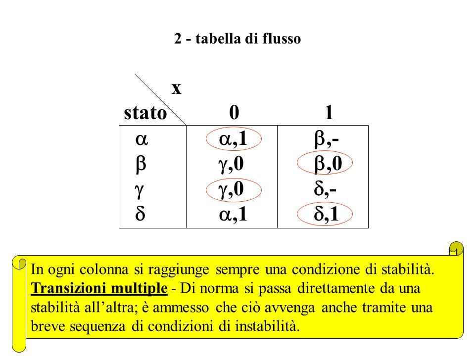 1 - grafo degli stati x, z 0,1 1,0 1,- 0,0 1,- 1,1 0,1 Stabilità - Ogni stato è stabile per lingresso che lo genera. Indifferenza sulluscita - La modi