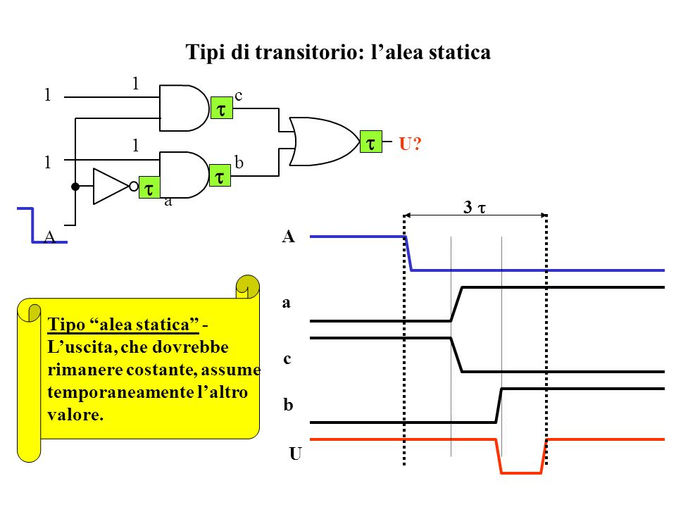 U ? Tipi di transitorio: il ritardo I1I1 cU 2 Tipo ritardo - Luscita mantiene il vecchio valore per tutto il transitorio 0101 c I1I1 0 0