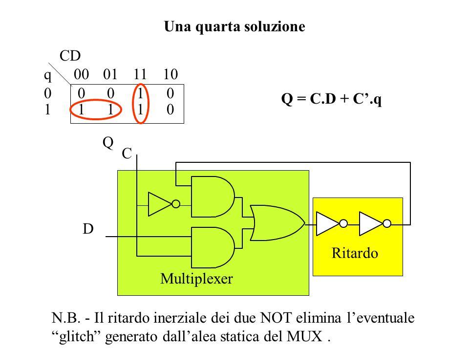 Comando di campionam. Bit in memoria Bit in ingresso Luscita trasparente N.B. - Se la situazione C=1 dura più del set-up e se durante questo intervall
