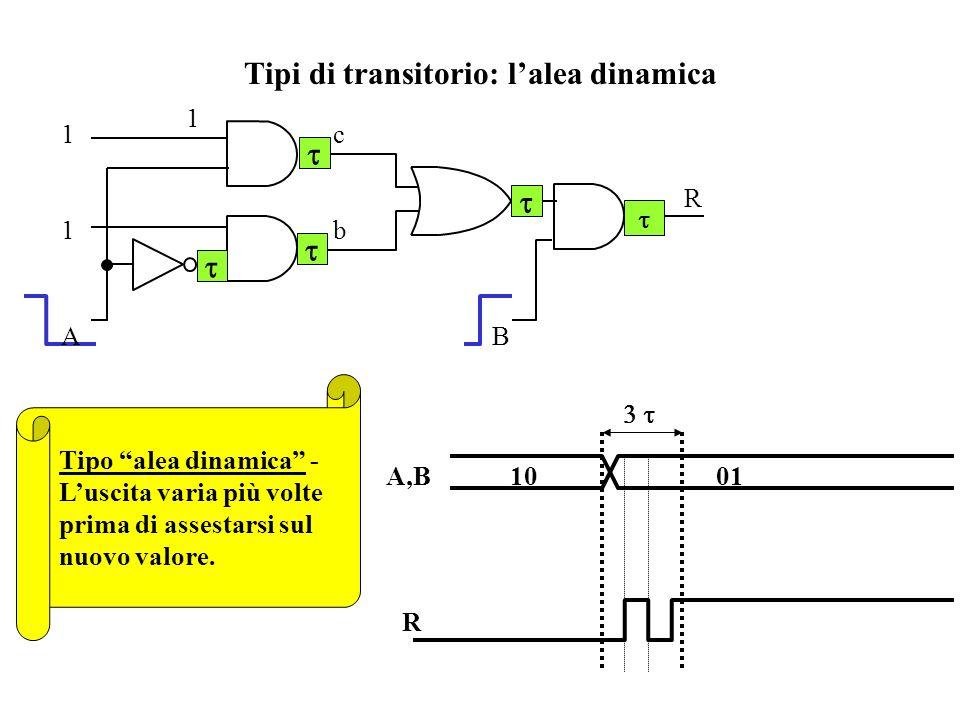 Tipi di transitorio: lalea dinamica A,B 10 01 Tipo alea dinamica - Luscita varia più volte prima di assestarsi sul nuovo valore.