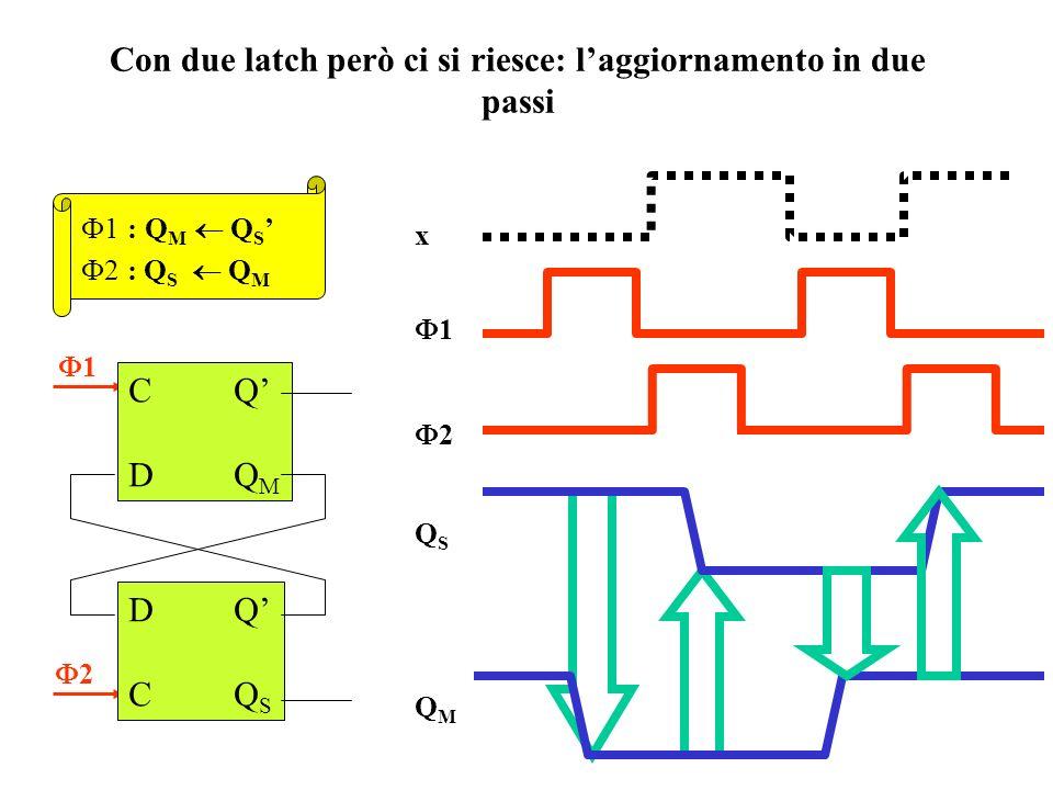 Si può realizzare la rete della lampada da tavolo con un solo latch CD? No! Q Se x = 1 dura più del tempo di risposta si verificano diverse commutazio