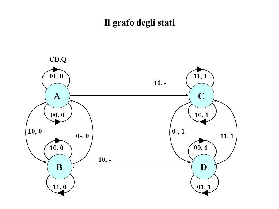 00, 0 D va a 0 prima del fronte di C. Q non deve cambiare Costruzione del dds del Flip Flop D edge triggered (rete asincrona che campiona con un front