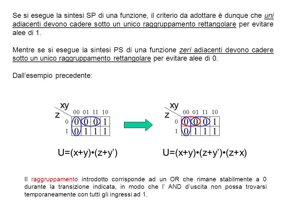 Se si esegue la sintesi SP di una funzione, il criterio da adottare è dunque che uni adiacenti devono cadere sotto un unico raggruppamento rettangolare per evitare alee di 1.