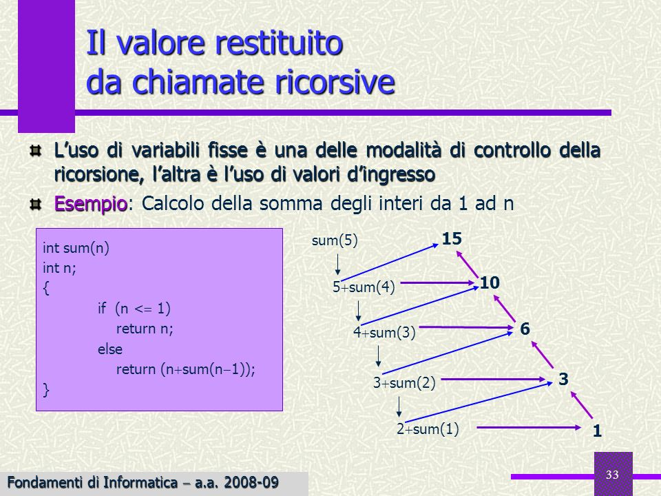 Fondamenti di Informatica I a.a. 2007-08 33 Il valore restituito da chiamate ricorsive Luso di variabili fisse è una delle modalità di controllo della
