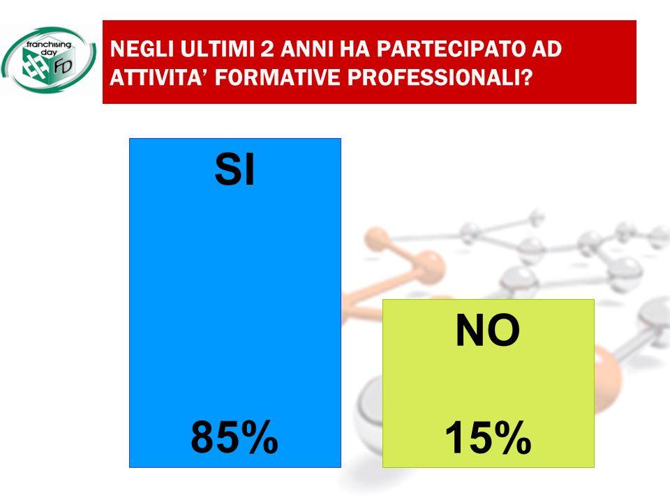 NEGLI ULTIMI 2 ANNI HA PARTECIPATO AD ATTIVITA FORMATIVE PROFESSIONALI NO 15% SI 85%