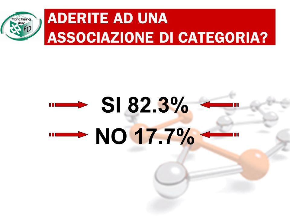 ADERITE AD UNA ASSOCIAZIONE DI CATEGORIA SI 82.3% NO 17.7%