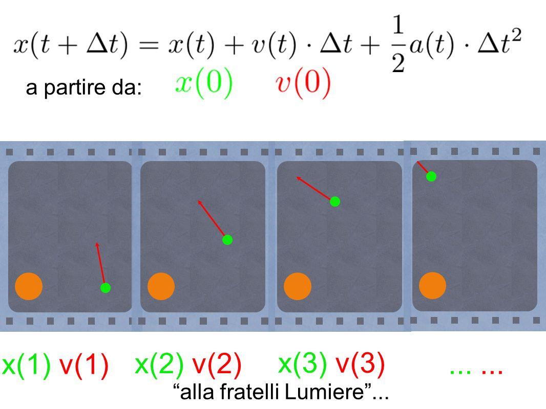 x(2) v(2)x(3) v(3) x(1) v(1)... a partire da: alla fratelli Lumiere...