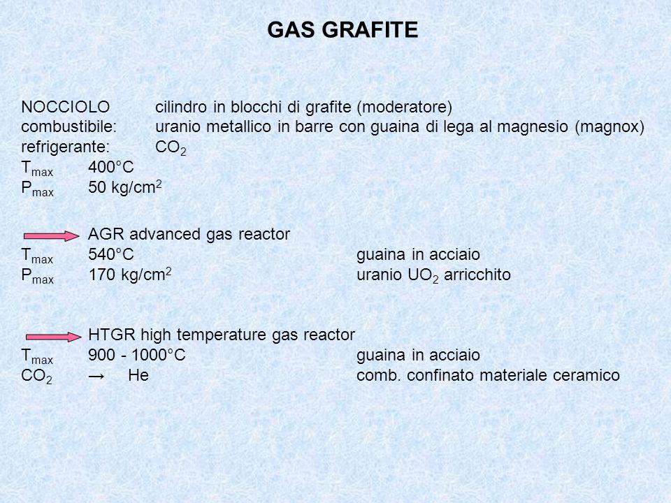 GAS GRAFITE NOCCIOLOcilindro in blocchi di grafite (moderatore) combustibile: uranio metallico in barre con guaina di lega al magnesio (magnox) refrig
