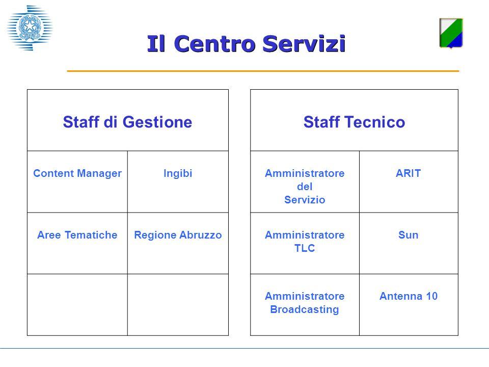 Staff di GestioneStaff Tecnico Content ManagerIngibiAmministratore del Servizio ARIT Aree TematicheRegione AbruzzoAmministratore TLC Sun Amministrator
