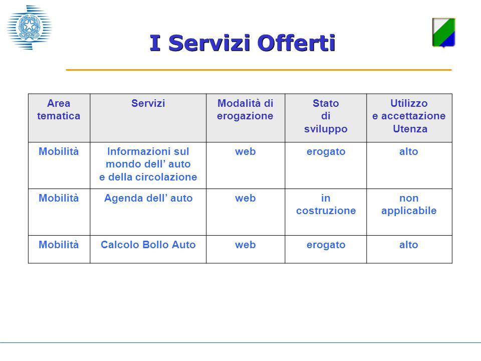 Area tematica ServiziModalità di erogazione Stato di sviluppo Utilizzo e accettazione Utenza MobilitàInformazioni sul mondo dell auto e della circolaz