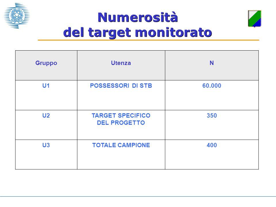 Numerosità del target monitorato GruppoUtenzaN U1POSSESSORI DI STB60.000 U2TARGET SPECIFICO DEL PROGETTO 350 U3TOTALE CAMPIONE400