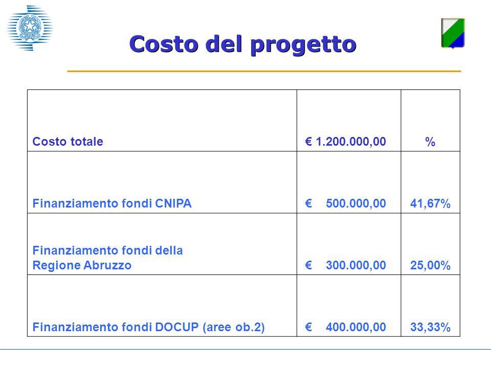 Costo del progetto Costo totale 1.200.000,00% Finanziamento fondi CNIPA 500.000,0041,67% Finanziamento fondi della Regione Abruzzo 300.000,0025,00% Fi