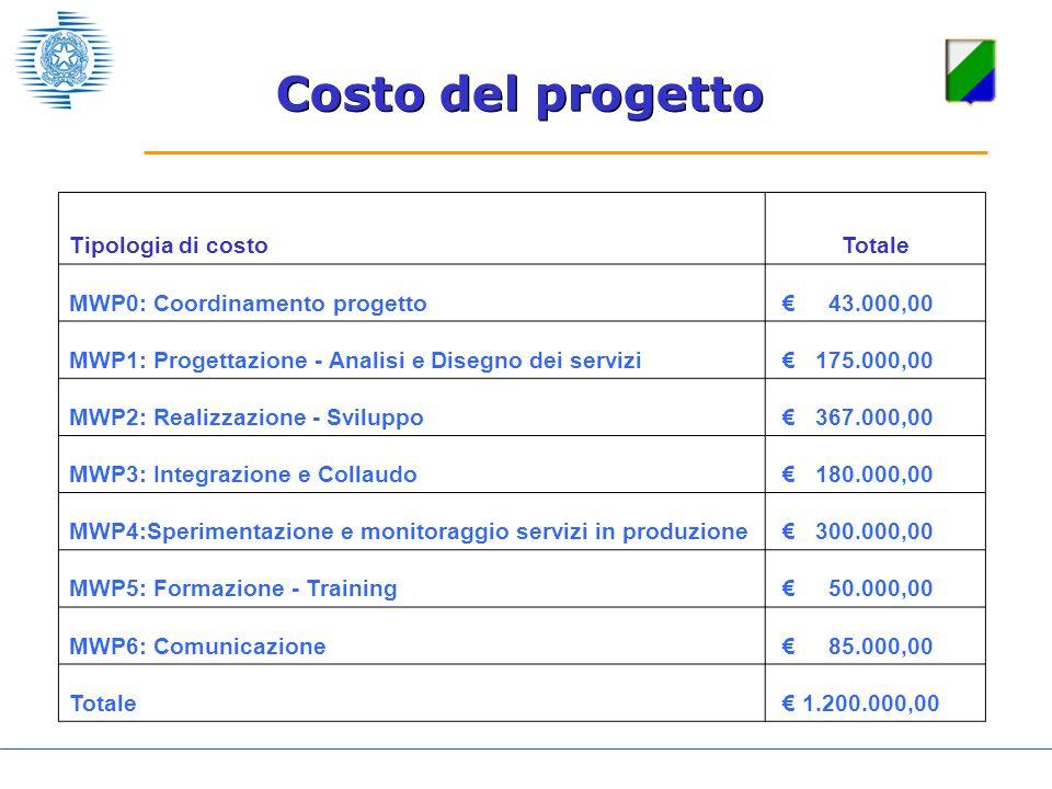 Tipologia di costoTotale MWP0: Coordinamento progetto 43.000,00 MWP1: Progettazione - Analisi e Disegno dei servizi 175.000,00 MWP2: Realizzazione - S