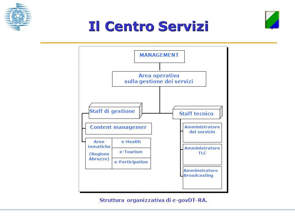 Il Centro Servizi Struttura organizzativa di e-govDT-RA. MANAGEMENT Area operativa sulla gestione dei servizi Staff di gestione Content managemer Aree