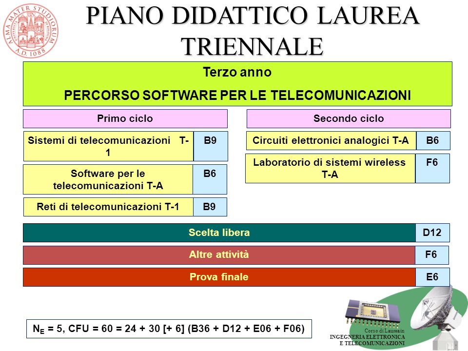 Corso di Laurea in INGEGNERIA ELETTRONICA E TELECOMUNICAZIONI PIANO DIDATTICO LAUREA TRIENNALE Terzo anno PERCORSO SOFTWARE PER LE TELECOMUNICAZIONI E