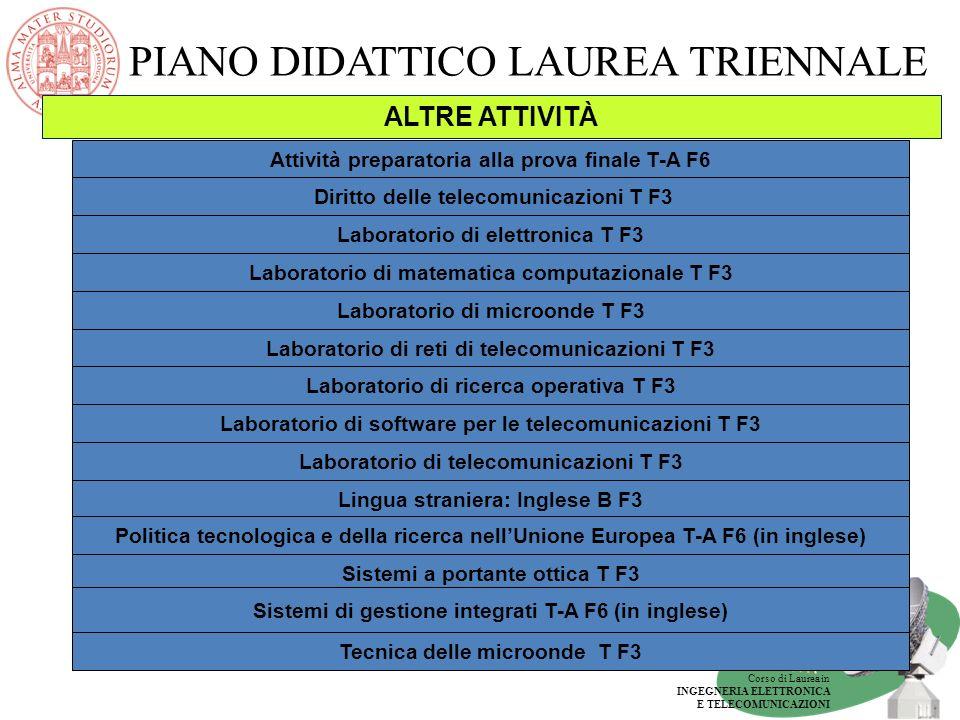 Corso di Laurea in INGEGNERIA ELETTRONICA E TELECOMUNICAZIONI PIANO DIDATTICO LAUREA TRIENNALE ALTRE ATTIVITÀ L Laboratorio di reti di telecomunicazio