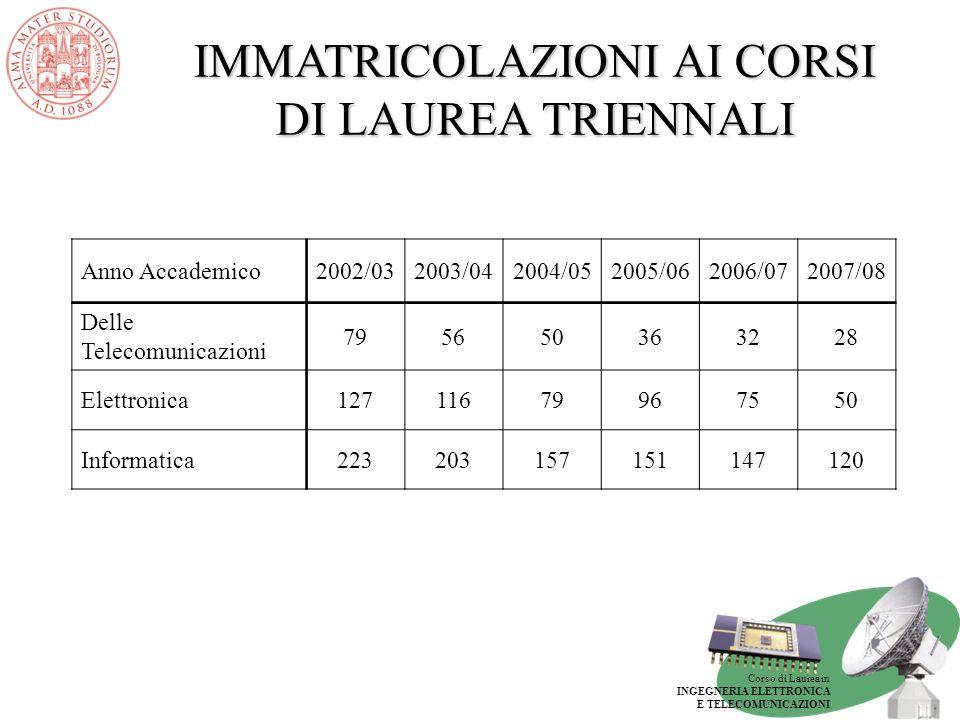 Corso di Laurea in INGEGNERIA ELETTRONICA E TELECOMUNICAZIONI IMMATRICOLAZIONI AI CORSI DI LAUREA SPECIALISTICI Anno Accademico2004/052005/062006/072007/08 Delle Telecomunicazioni 62696632 Elettronica84 6849 Informatica15812112874