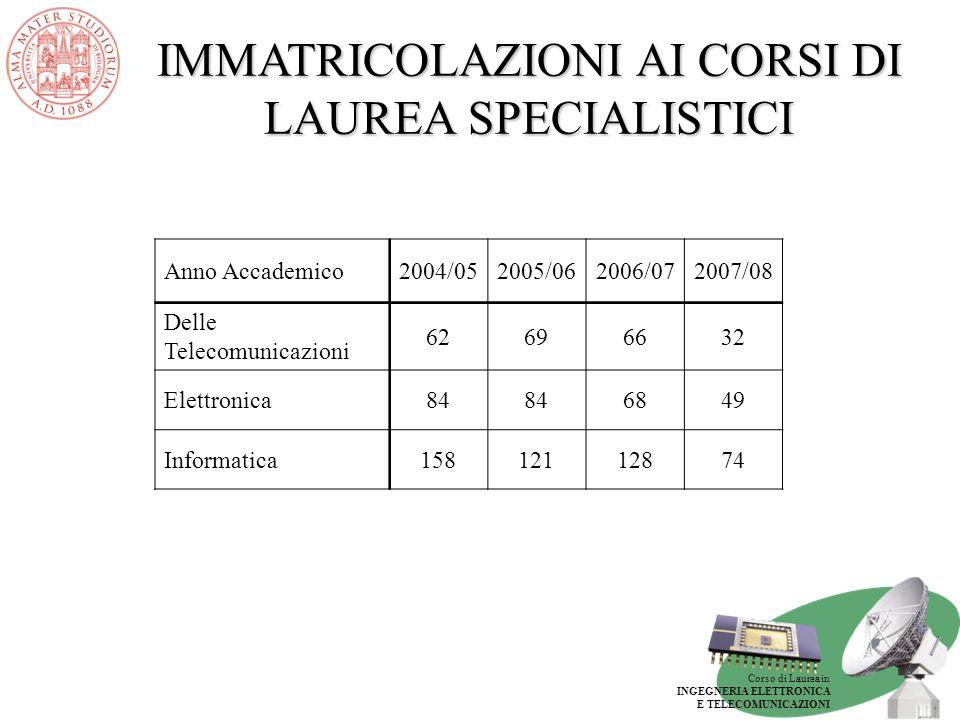 Corso di Laurea in INGEGNERIA ELETTRONICA E TELECOMUNICAZIONI IMMATRICOLAZIONI AI CORSI DI LAUREA SPECIALISTICI Anno Accademico2004/052005/062006/0720