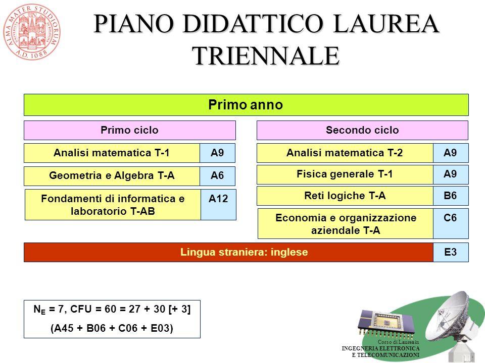 Corso di Laurea in INGEGNERIA ELETTRONICA E TELECOMUNICAZIONI PIANO DIDATTICO LAUREA TRIENNALE Secondo anno Fisica generale T-2A9 Secondo ciclo Primo ciclo Calcolatori elettronici T-AB6 Matematica applicata T-AC6 Comunicazioni elettriche T-1 B9 Elettronica T-1 B9 N E = 8, CFU = 60 = 27 + 33 (A09 + B39 + C12) Controlli automatici T-AB6 Campi elettromagnetici T-1B9 Elettrotecnica T-AC6