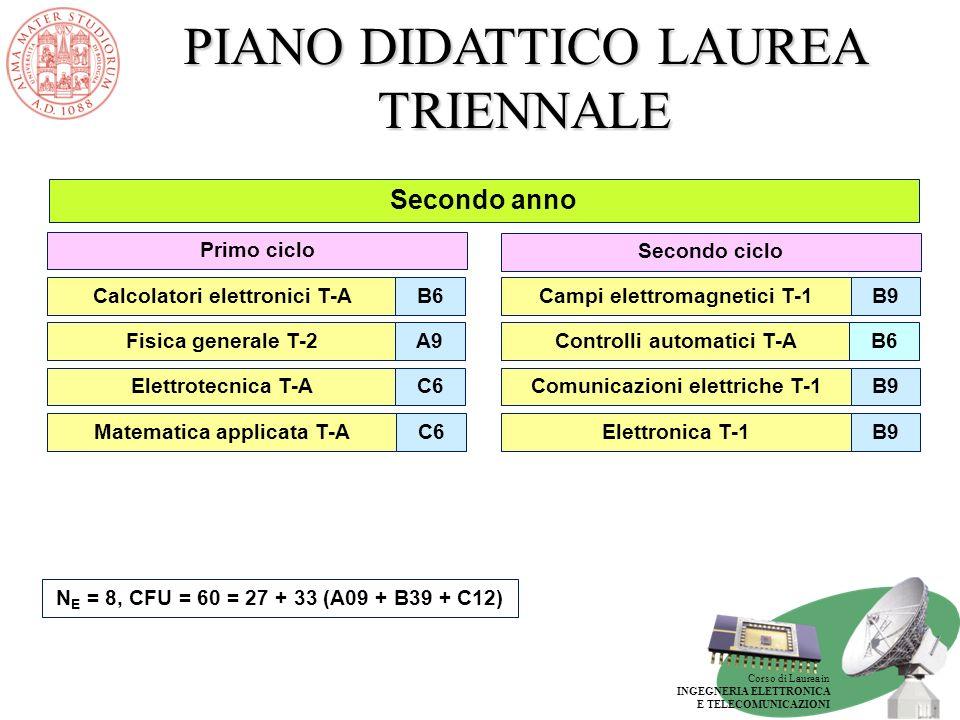 Corso di Laurea in INGEGNERIA ELETTRONICA E TELECOMUNICAZIONI PIANO DIDATTICO LAUREA TRIENNALE Terzo anno PERCORSO ELETTRONICA GENERALE E6Prova finale Secondo cicloPrimo ciclo Elettronica T-2B9 Scelta liberaD12 Bioingegneria T-1B9 Altre attivitàF12 N E = 5, CFU = 60 = 24 + 30 [+ 6] (B36 + D12 + E06 + F06) Progetto di sistemi elettronici T-A B6 Complementi di comunicazioni elettriche T-A B6