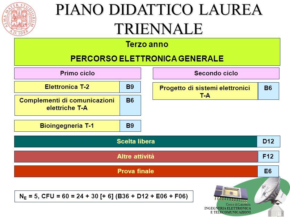 Corso di Laurea in INGEGNERIA ELETTRONICA E TELECOMUNICAZIONI PIANO DIDATTICO LAUREA TRIENNALE Terzo anno PERCORSO ELETTRONICA GENERALE E6Prova finale