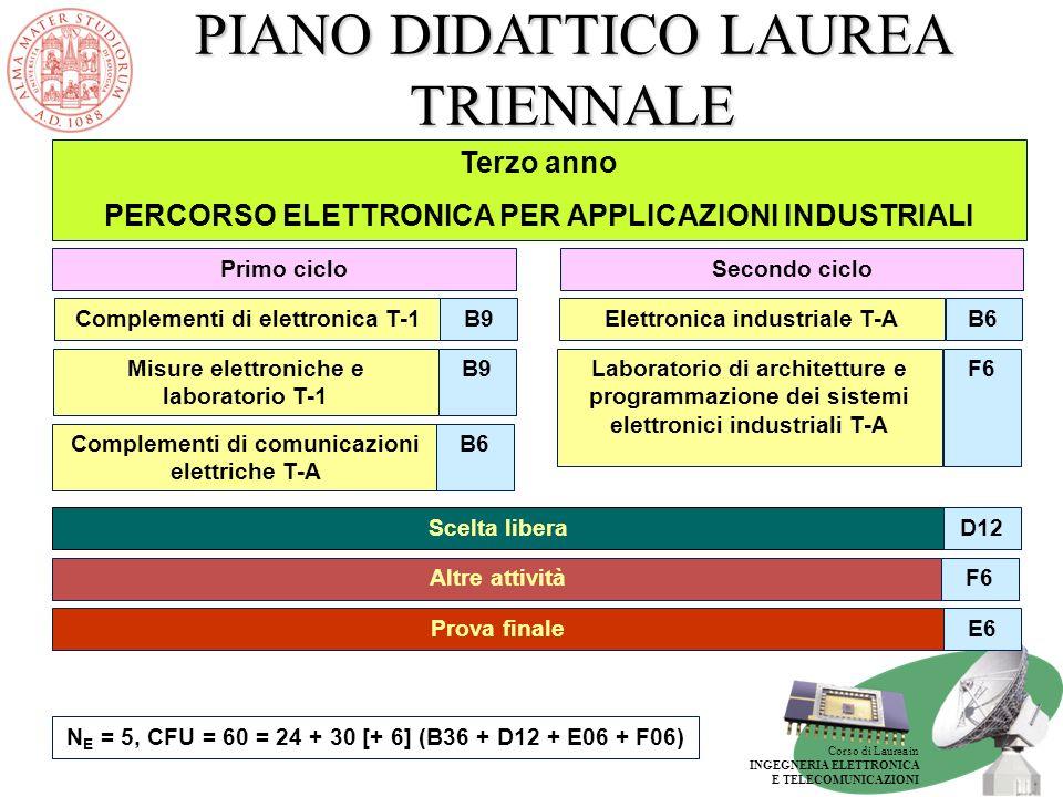 Corso di Laurea in INGEGNERIA ELETTRONICA E TELECOMUNICAZIONI PIANO DIDATTICO LAUREA TRIENNALE Terzo anno PERCORSO TECNOLOGIE PER LE TELECOMUNICAZIONI E6Prova finale Secondo cicloPrimo ciclo Scelta liberaD12 Circuiti a microonde per le telecomunicazioni T-A B9 Altre attivitàF12 N E = 5, CFU = 60 = 24 + 30 [+ 6] (B36 + D12 + E06 + F06) Circuiti elettronici analogici T-AB6Sistemi di telecomunicazioni T- 1 B9 Reti di telecomunicazioni T-1 B6
