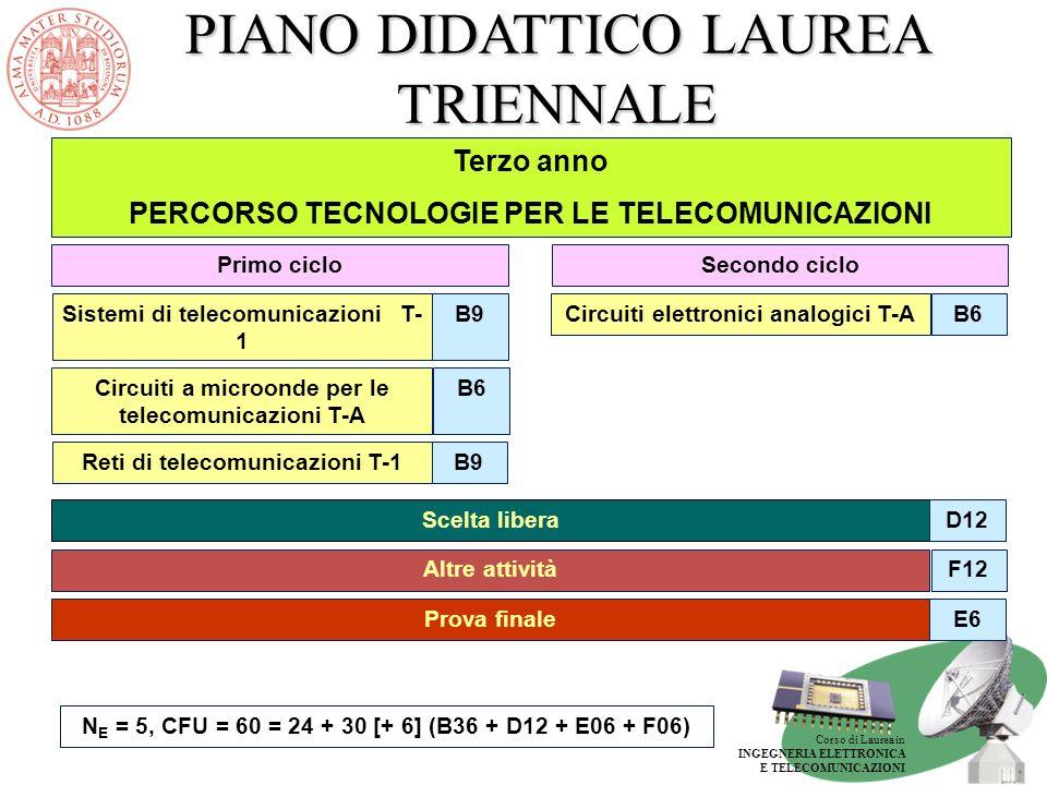Corso di Laurea in INGEGNERIA ELETTRONICA E TELECOMUNICAZIONI PIANO DIDATTICO LAUREA TRIENNALE Terzo anno PERCORSO SOFTWARE PER LE TELECOMUNICAZIONI E6Prova finale Secondo cicloPrimo ciclo Scelta liberaD12 Software per le telecomunicazioni T-A B9 Altre attivitàF6 N E = 5, CFU = 60 = 24 + 30 [+ 6] (B36 + D12 + E06 + F06) Circuiti elettronici analogici T-AB6Sistemi di telecomunicazioni T- 1 B9 Reti di telecomunicazioni T-1 B6 F6Laboratorio di sistemi wireless T-A