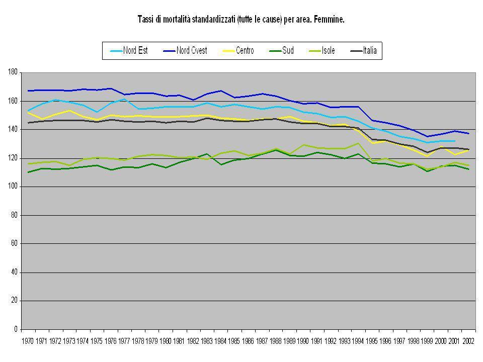 Conclusioni (1) La mortalità per tumori è in aumento sia per le donne che per gli uomini, a causa dellinvecchiamento della popolazione.