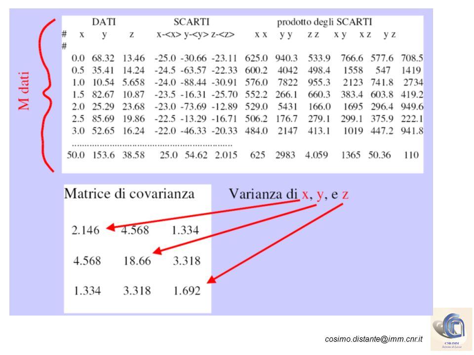cosimo.distante@imm.cnr.it Con e1 = [0.248300612 0.9394863248 0.2360347807] e2 = [0.1869712323 -0.2519829869 0.9494979382] e3 = [-0.4889375567 -0.03550023213 0.8715960383] Y1Y1 Y2Y2 Y3Y3