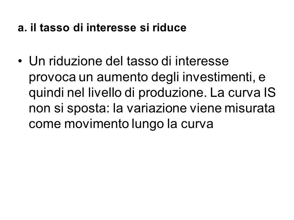 a. il tasso di interesse si riduce Un riduzione del tasso di interesse provoca un aumento degli investimenti, e quindi nel livello di produzione. La c