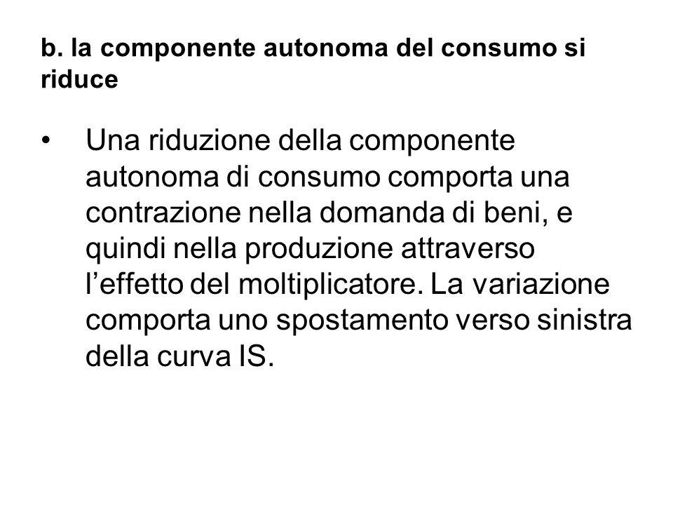 b. la componente autonoma del consumo si riduce Una riduzione della componente autonoma di consumo comporta una contrazione nella domanda di beni, e q