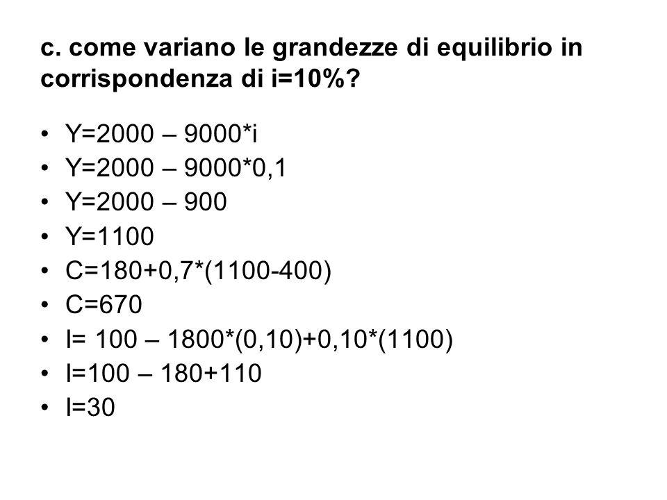 c. come variano le grandezze di equilibrio in corrispondenza di i=10%? Y=2000 – 9000*i Y=2000 – 9000*0,1 Y=2000 – 900 Y=1100 C=180+0,7*(1100-400) C=67