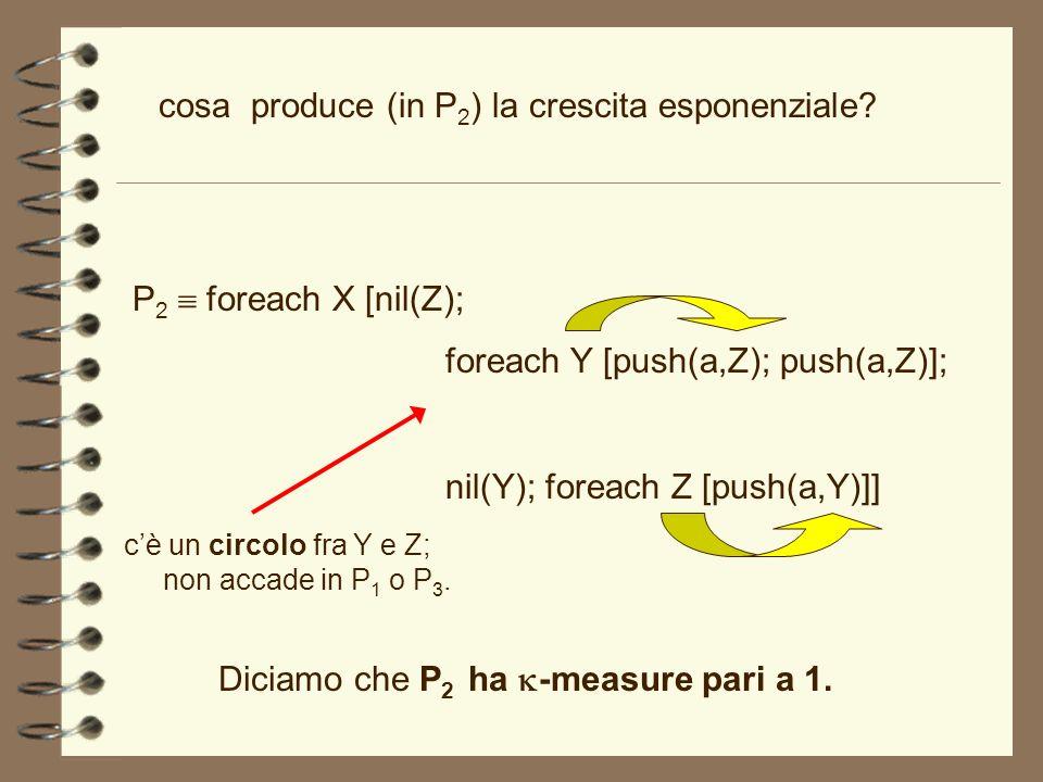 cosa produce (in P 2 ) la crescita esponenziale? P 2 foreach X [nil(Z); foreach Y [push(a,Z); push(a,Z)]; nil(Y); foreach Z [push(a,Y)]] Diciamo che P