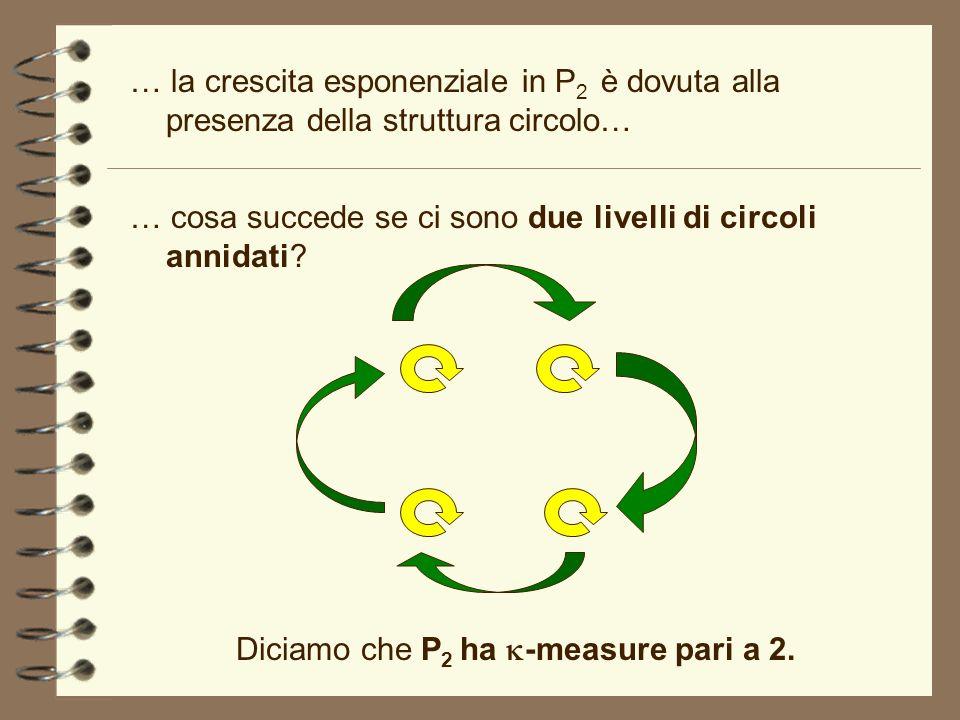 … la crescita esponenziale in P 2 è dovuta alla presenza della struttura circolo… … cosa succede se ci sono due livelli di circoli annidati? Diciamo c