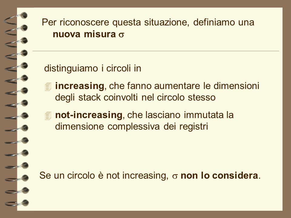 Se un circolo è not increasing, non lo considera. Per riconoscere questa situazione, definiamo una nuova misura distinguiamo i circoli in 4 increasing