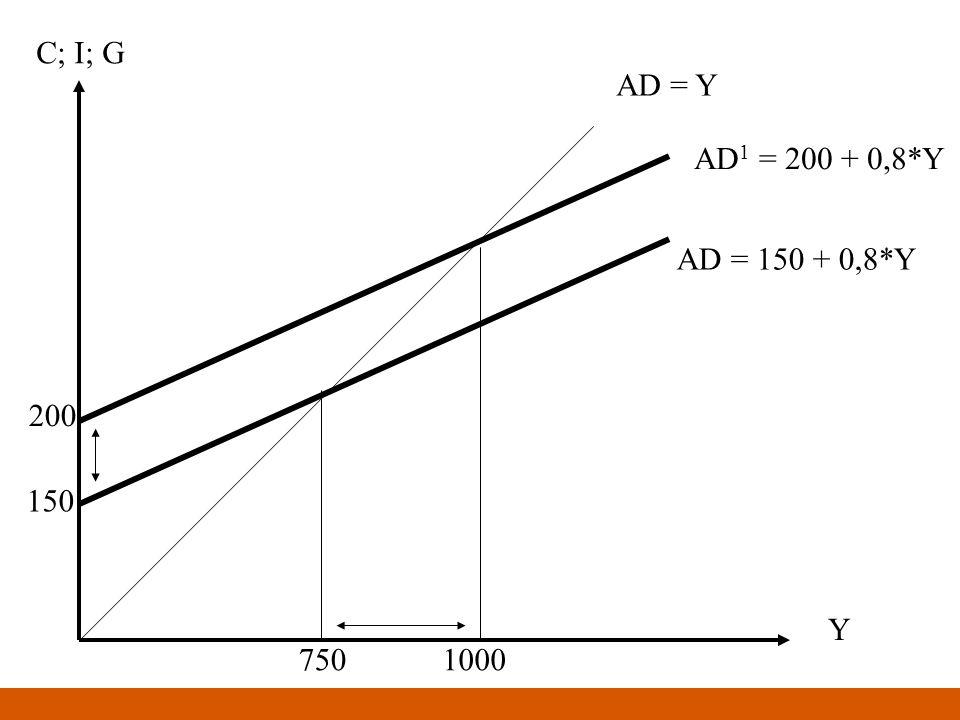 Y C; I; G AD = Y 150 200 AD = 150 + 0,8*Y AD 1 = 200 + 0,8*Y 7501000