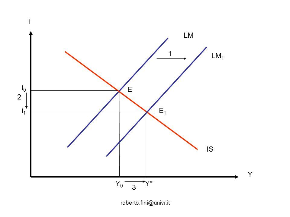 roberto.fini@univr.it Esercizio 2 Modello IS-LM e politiche economiche La situazione economica del paese α è descritta dal grafico illustrato in figura.