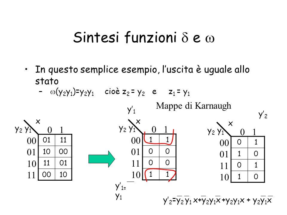 Sintesi funzioni e In questo semplice esempio, luscita è uguale allo stato – (y 2 y 1 )=y 2 y 1 cioè z 2 = y 2 e z 1 = y 1 0111 1000 1101 0010 00 01 1