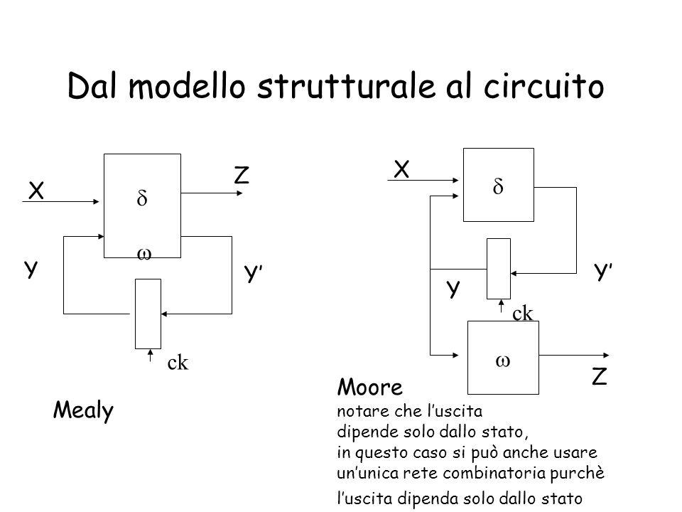 Dal modello strutturale al circuito Mealy Moore notare che luscita dipende solo dallo stato, in questo caso si può anche usare ununica rete combinator