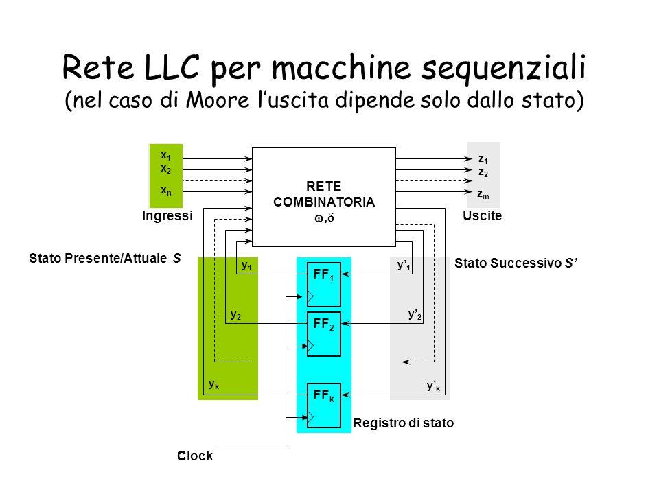 Rete LLC per macchine sequenziali (nel caso di Moore luscita dipende solo dallo stato) RETE COMBINATORIA, FF 1 FF 2 FF k x1x2xnx1x2xn z1z2zmz1z2zm y1y