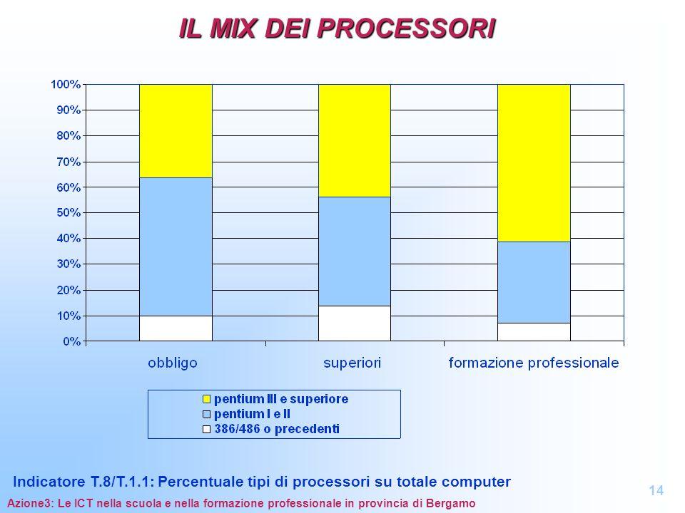 IL MIX DEI PROCESSORI Indicatore T.8/T.1.1: Percentuale tipi di processori su totale computer Azione3: Le ICT nella scuola e nella formazione professi